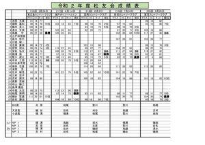 HP2020年度-広島松友会成績表のサムネイル