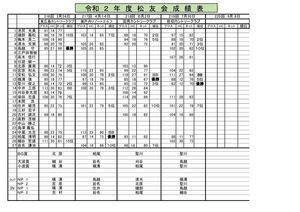 2020年度-広島松友会成績表のサムネイル