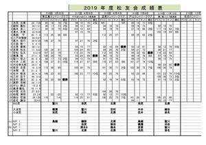 2019年度広島松友会成績表11月HPのサムネイル