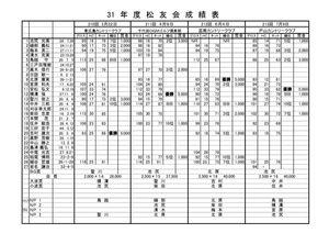 松友会コンペ成績報告 印刷範囲変更のサムネイル