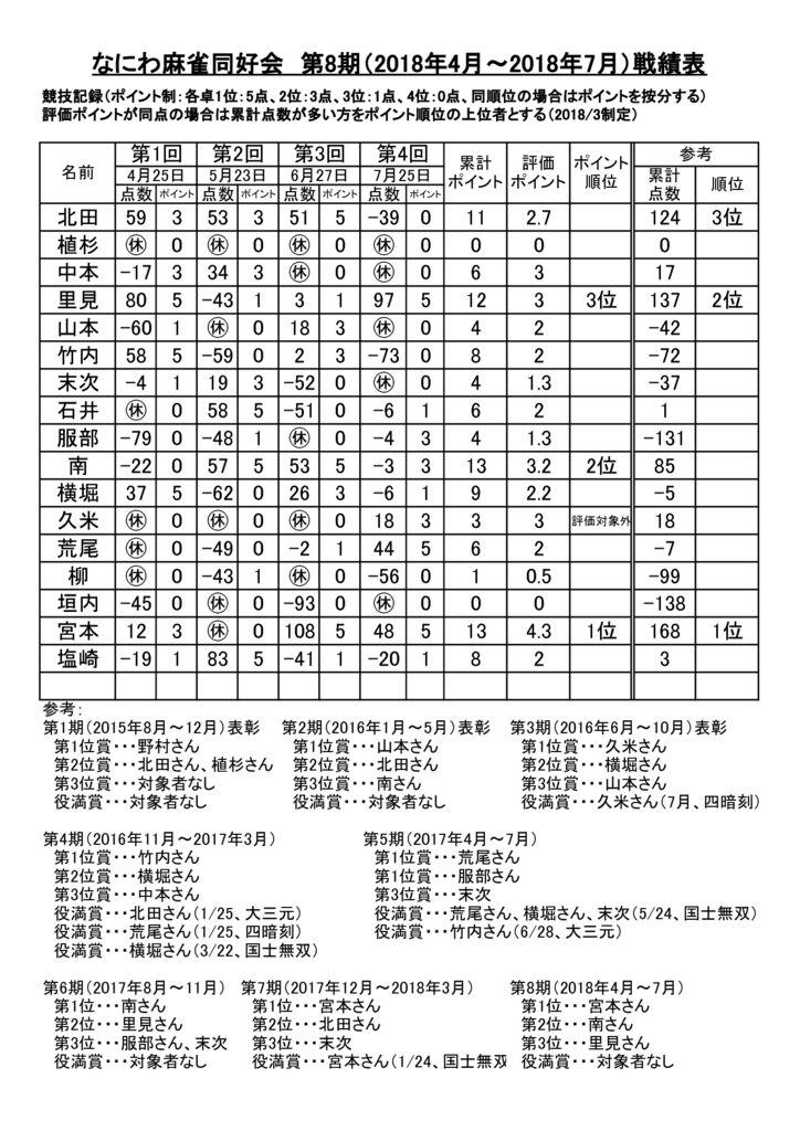 2018.7.25なにわ麻雀同好会第8期(2018年4月~2018年7月)戦績のサムネイル