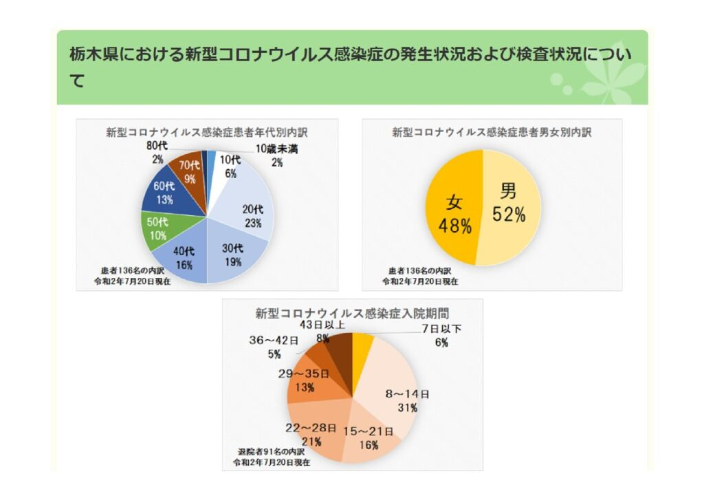 感染 新型 栃木 者 県 コロナ ウイルス